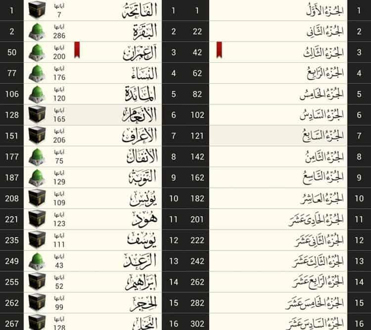 مميزات تطبيق قرآن